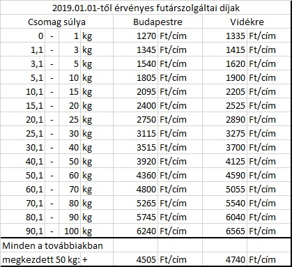 3c3ebcdaa3 Futárszolgálat új árak - 2019.01.01